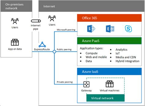 Office 365 Hybrid Office 365 Hybrid Cloud Solutions Overview Office 365
