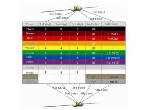standard resistor values with colour code standard resistor color coding