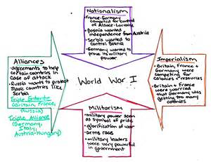 Four Causes Of Ww1 Essay by Causes Of World War 1 Worksheet Davezan