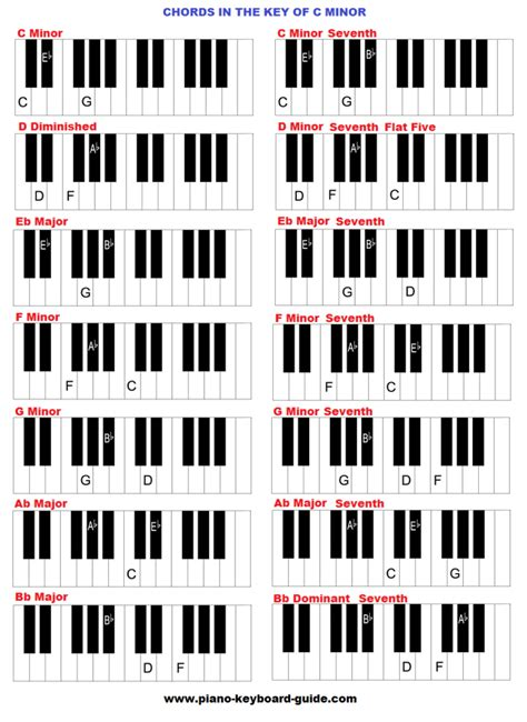 C Minor chords in the key of c minor cm