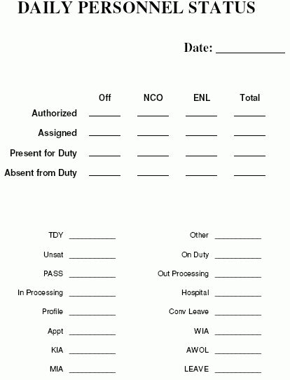 Army Daily Status Report Template Army Sit Rep Report Exle Images