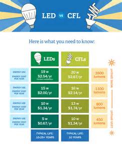 How Much Does A Led Light Bulb Cost Led Vs Cfl Bulbs Which Is More Energy Efficient