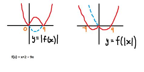 Drawing F X Graph by C3 Modulus Graphs The Student Room