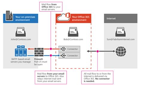 step by step migrate exchange from on premises to office