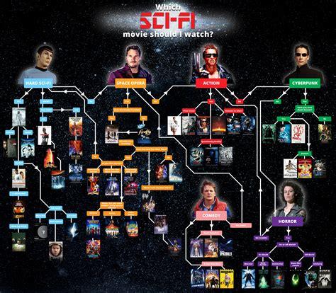 film misteri sci fi terbaik which sci fi movie should i watch coolguides