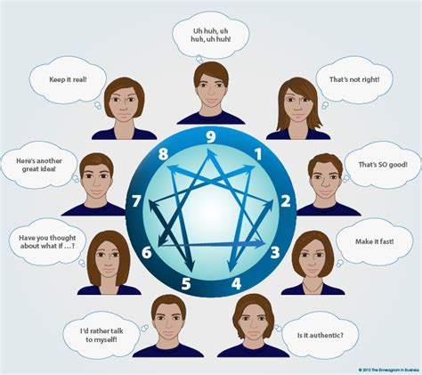 pattern of organizational conflict communication the enneagram in business