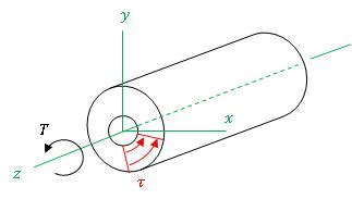 Cross Sectional Area Of Hollow Cylinder by User Eas4200c F08 Aero6 Ortega Hw1 Wikiversity