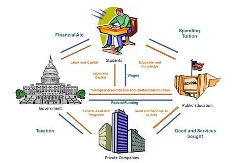 circular flow diagram econ 10 best images of circle flow chart economics circular