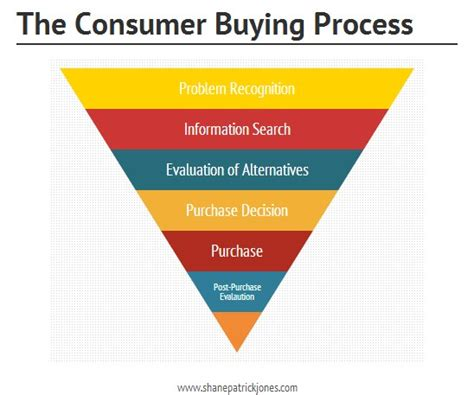 The Six Stages of the Consumer Buying Process and How to