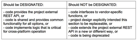 what keyword defines a critical section of code understanding openstack designated code sections three