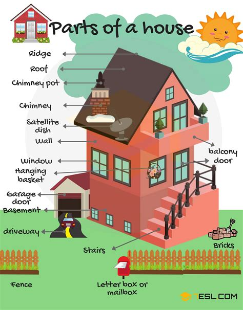 Part Of The vocabulary different parts of the house 7 e s l