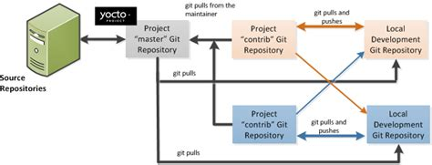 git workflow best practices yocto project development manual