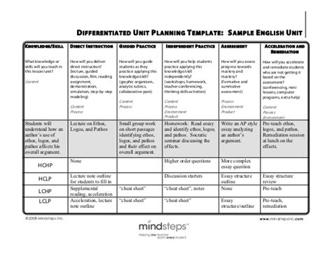 remediation plan template differentiation sle unit plan