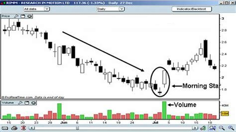 trading pattern wiki morning star candlestick pattern wikis the full wiki