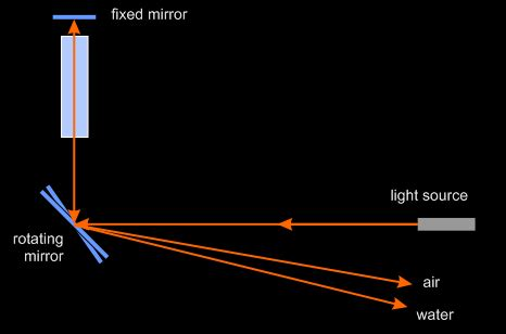 speed of light experiment rotating mirror foucault s measurement of light speed