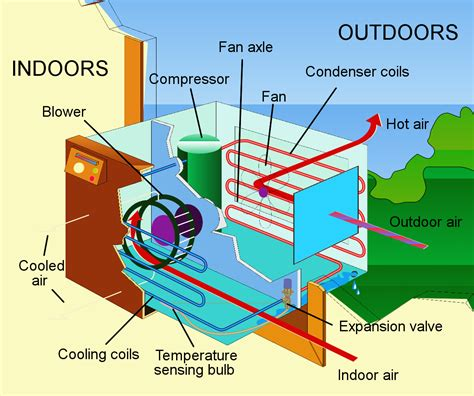 central air vs window ac units