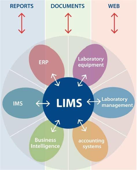 Kalibre Advantage advantages of a lims