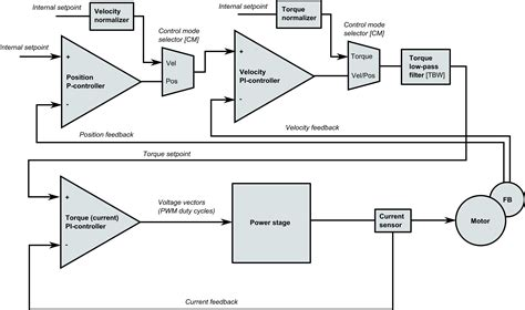 servo motor diagram schematic diagram of ac servo motor circuit and