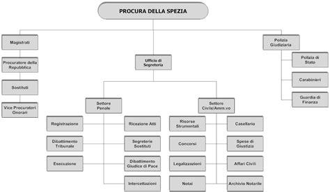 ufficio carichi pendenti procura della repubblica della spezia
