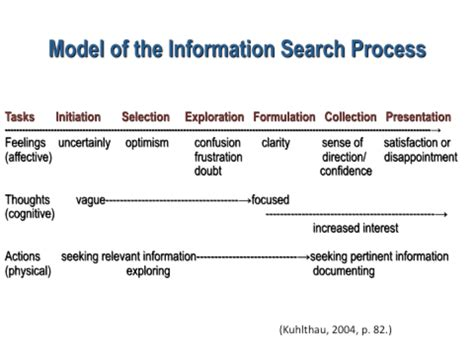 Information On Search Guided Inquiry Design Carol Kuhlthau