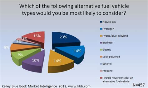 Car Fuel Types In Usa by Kelley Blue Book Driver Input Kelley Blue Book