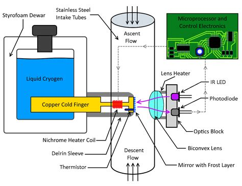 diagram of a hygrometer esrl global monitoring division ozone and water vapor