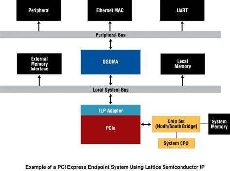 compliance test pattern pci express lattice unveils first pci express 2 0 compliant low cost
