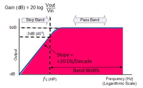 high pass filter response explain various types of high pass filters electronics post