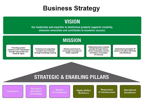 business strategy templates business strategy charts