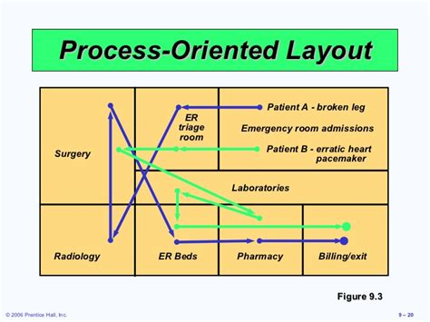 product layout exle operation management layout strategies