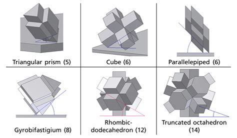 design for additive manufacturing of cellular structures design advantages of metal additive manufacturing