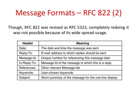 format email rfc application layer