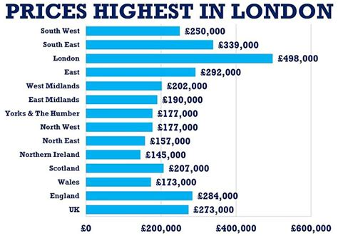 building costs in london now second highest in world house prices soar in scotland by 15 as owners rushed to