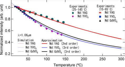 stimulated emission cross section osa temperature dependencies of stimulated emission
