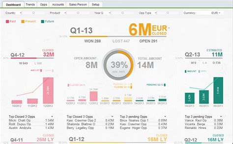 Rightqlik Qlikview Self Service Bi For Business Users Qlikview Project Plan Template