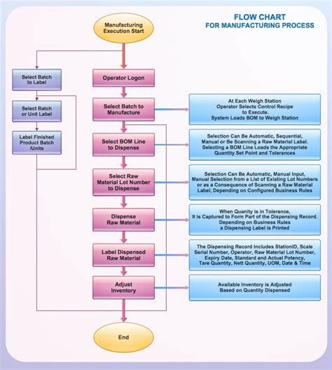 process charts templates process flowchart basic flowchart symbols and meaning