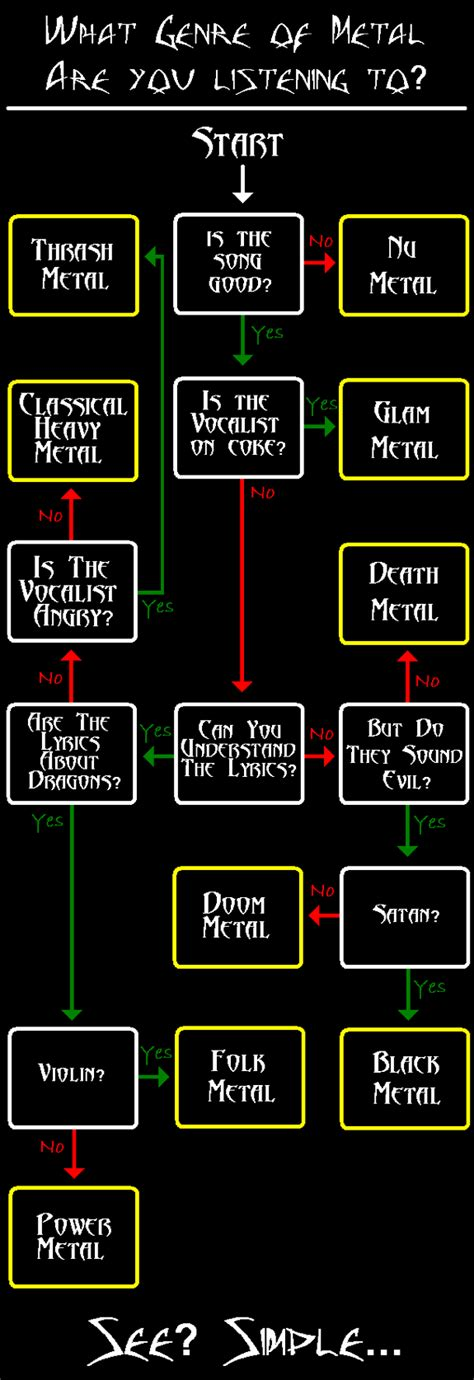 metal flowchart what genre of heavy metal are you listening to metal