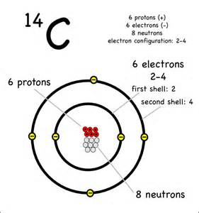 How Many Protons Are In Carbon 14 Drawing Atoms Montessori Muddle
