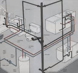 plumbing vent question internachi inspection forum