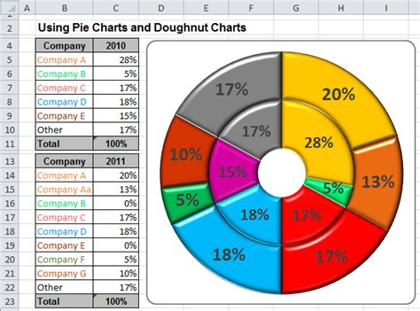 format excel pie chart using pie charts and doughnut charts in excel