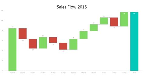 waterfall chart excel template waterfall diagram waterfall chart excel template 2013