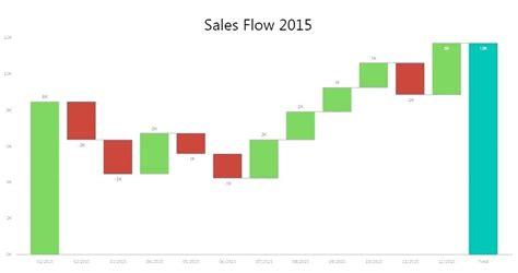 Waterfall Diagram Waterfall Chart Excel Template 2013 Virtuart Me Waterfall Chart Excel Template Free