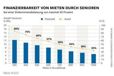 vollfinanzierung wohnung deutschlands reiche senioren finden keine wohnung die welt