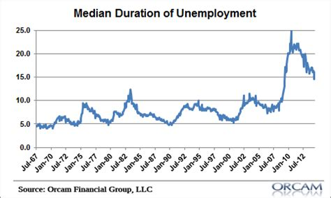 average mean duration of unemployment let s worry about inflation when employment starts to