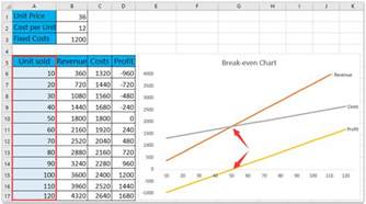 Even Chart Excel Template by Doc 580293 Even Analysis On Excel Even