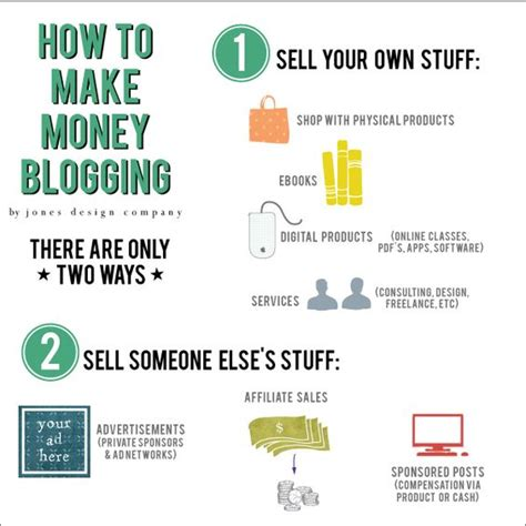 How Do Online Companies Make Money - design online business and money from home on pinterest