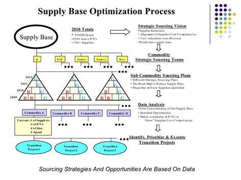 commodity strategy template strategic sourcing process