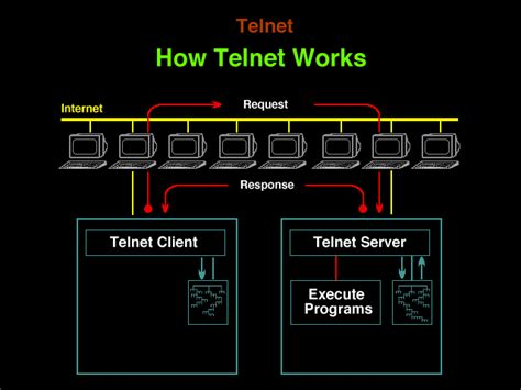telnet with telnet