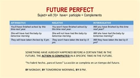 question for future tense will future tenses