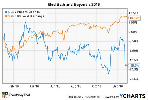 bed bath and beyond stock price why bed bath beyond stock fell 15 in 2016 nasdaq com